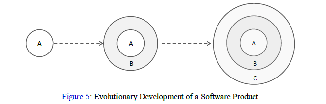 Evolutionary Development of a Software Product