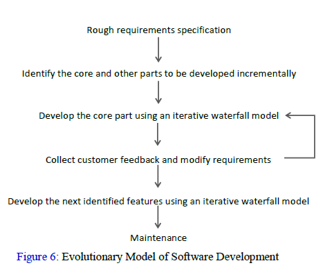 Evolutionary Model of Software Development