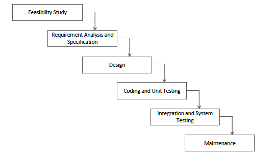 The waterfall model is intuitively the most obvious way to develop software. It divides the software life cycle into the six phases, as shown in Figure 1.
