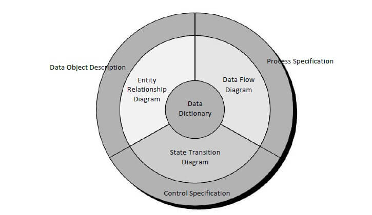 Structure of Analysis Model