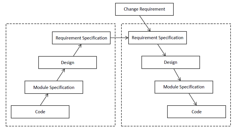 Process Model for Re-engineering