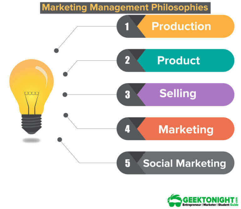 Philosophy of Marketing Management