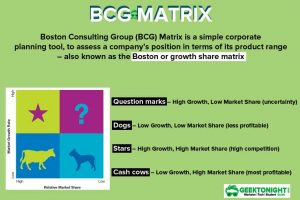 What is a BCG matrix? Example, Advantages, Limitations