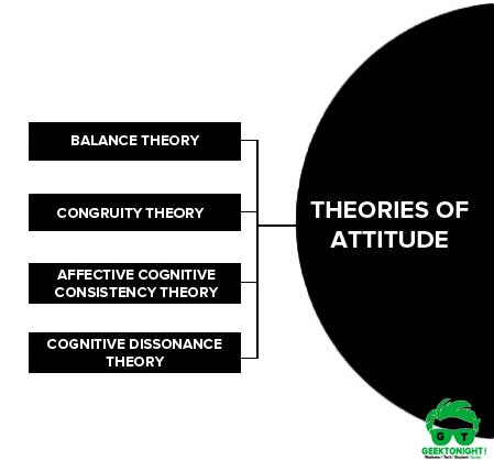 Theories of Attitude