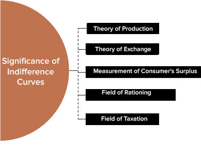 Application of Indifference Curve