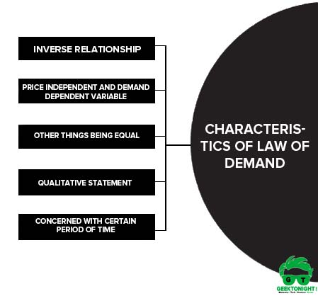 Characteristics of Law of Demand