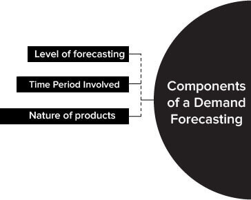 Components of a Demand Forecasting