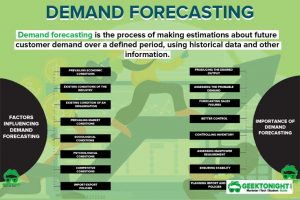 Read more about the article What is Demand Forecasting? Definition, Types, Importance