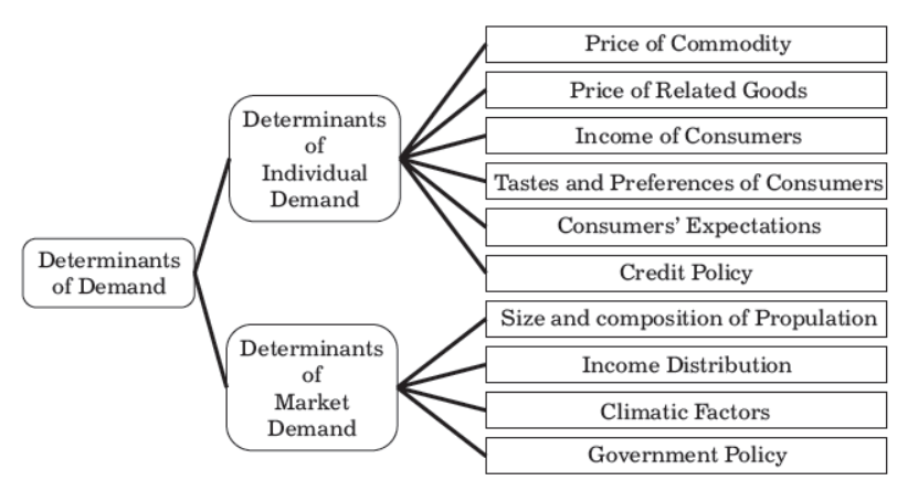 Determinants of Individual and Market Demand