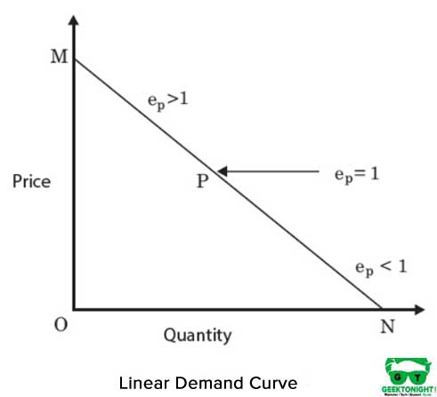 Linear demand curve