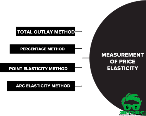 Measurement of Price Elasticity