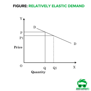 Types Of Price Elasticity Of Demand Example Graphs