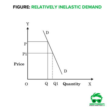 Relatively Inelastic Demand