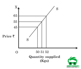 Relatively inelastic supply curve