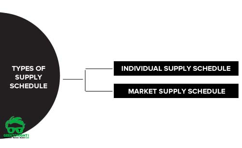 Types of Supply Schedule