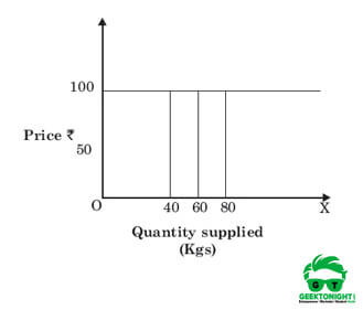 Perfectly elastic supply curve