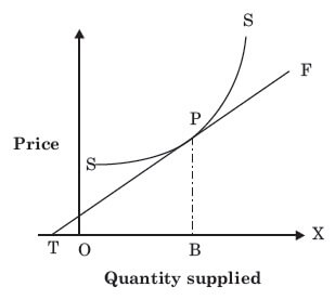 Point Elasticity of Supply