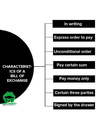 What is Bill of Exchange? Example, Features, Characteristics