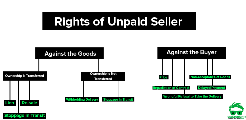 Rights of Unpaid Seller | Sale of Goods Act, 1930