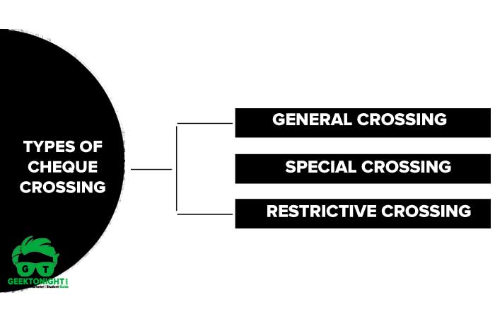 Types of Cheque Crossing