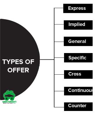 Types of Offer