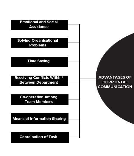 Advantages of Competency Mapping