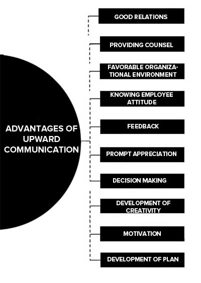 Advantages of Upward Communication