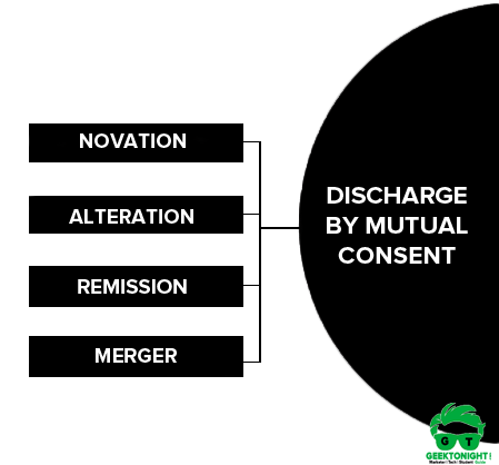 Discharge by Mutual Consent