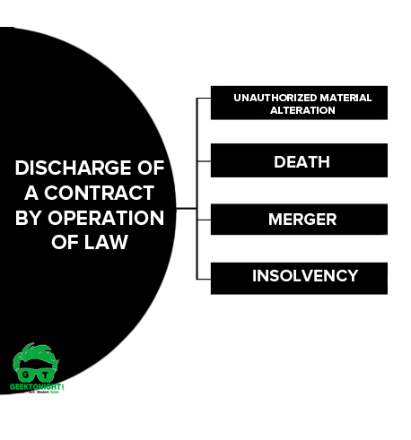 Discharge of a contract by operation of law