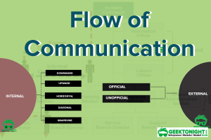 Flow of Communication: Internal and External