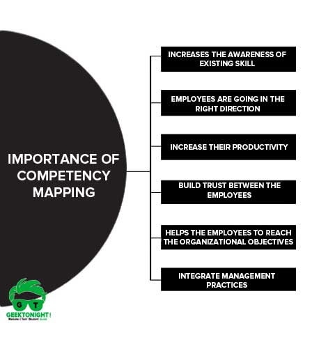 Importance of Competency Mapping