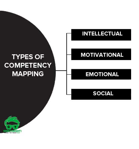 Types of Competency Mapping