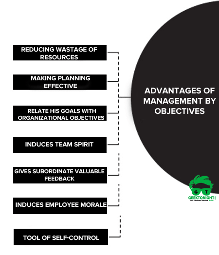 Advantages of Management by Objectives