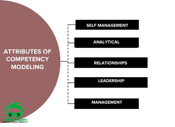 Attributes of Competency Modeling