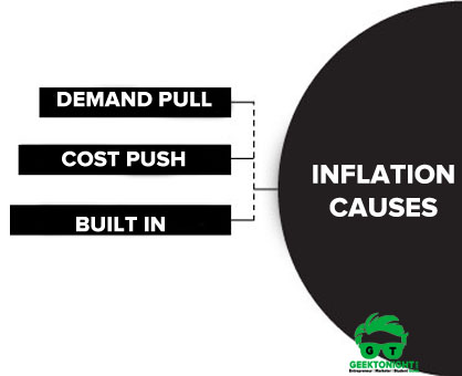 Inflation Causes