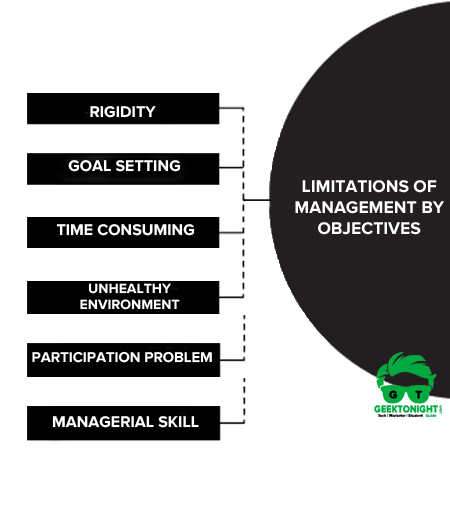 Limitations of Management by Objectives