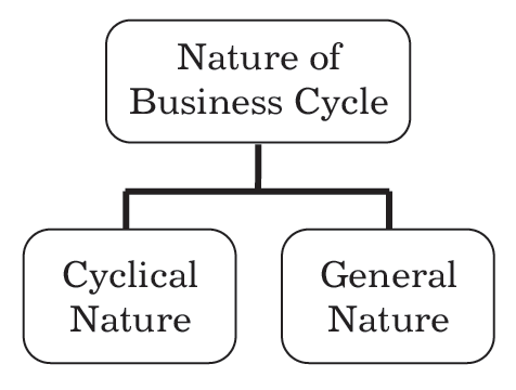 Nature of Business Cycle