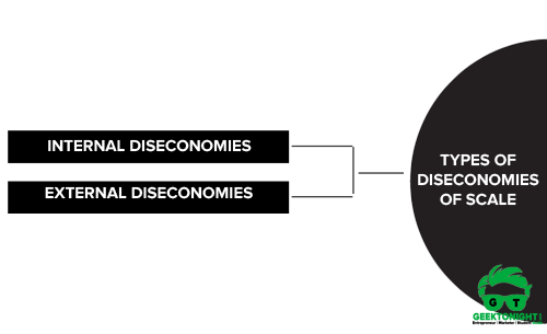 Types of Diseconomies of Scale