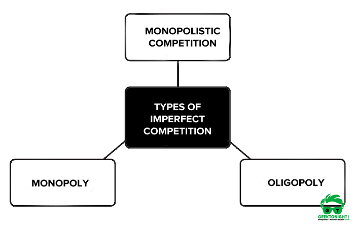 Types of Imperfect Competition