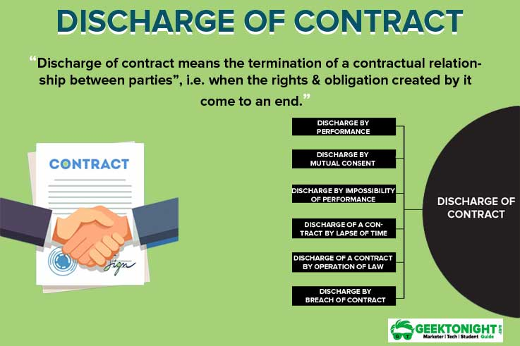 What is Discharge of Contract? Modes: Performance, Mutual