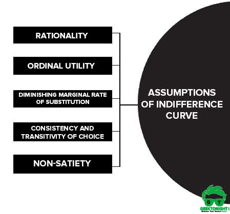Assumptions of Indifference Curve