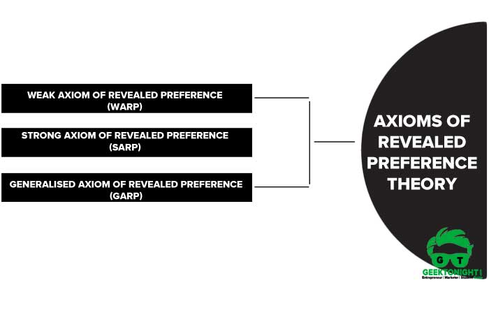 Axioms of Revealed Preference Theory