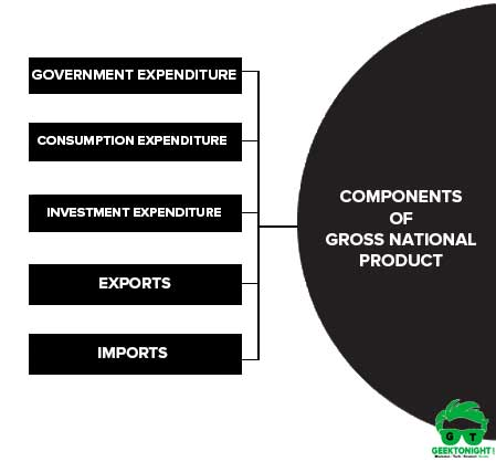 Components of gnp
