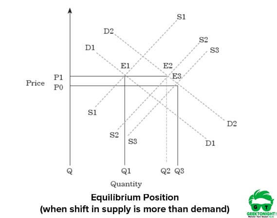 Equilibrium Position (supply is more)