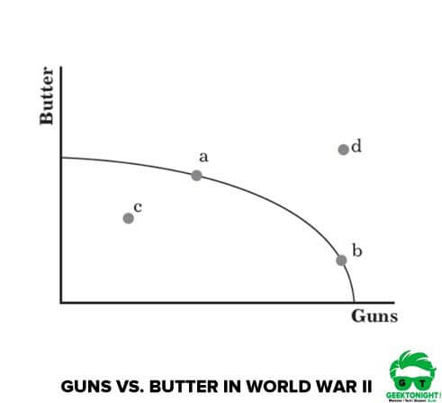 Guns vs. Butter in World War II