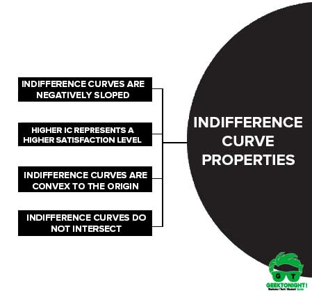 Indifference Curve Properties