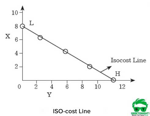 ISO cost-Line