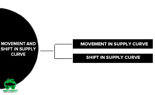 Movement and Shift In Supply Curve