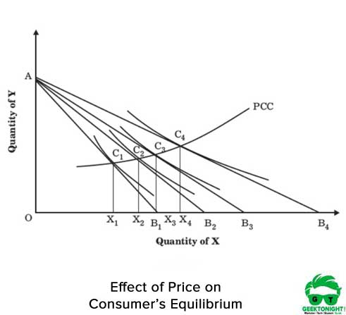 Price-on-Consumer-Equilibrium