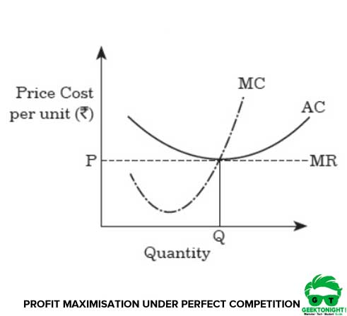 Profit Maximisation under Perfect Competition